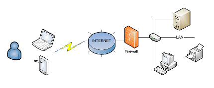 Remote office :: Overview of networking and remote access configuration