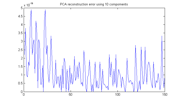 run2_createRealSeries : PCA reconstruction error along time axis for realistic fMRI-like data series.