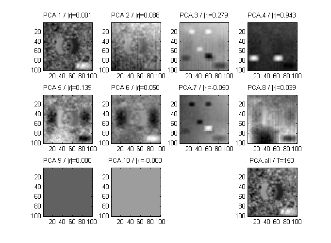 run2_createRealSeries : PCA decomposition and activation components of a realistic fMRI-like data series. The (r) value is the correlation (strength) of each component against the true task-related temporal activation. Since 8 sources were used to generate the data series, components 9 and 10 are dummy.