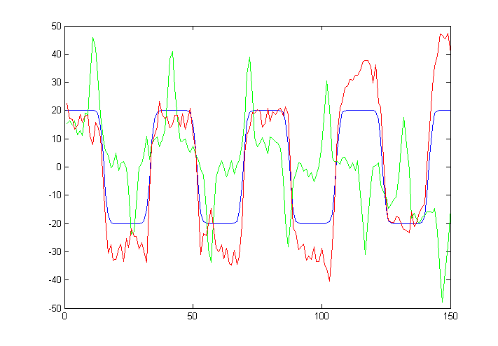 run2_createRealSeries : Plot of the two largest PCA components 4 and 3 (red, green) identified, against the true task-related component (blue).